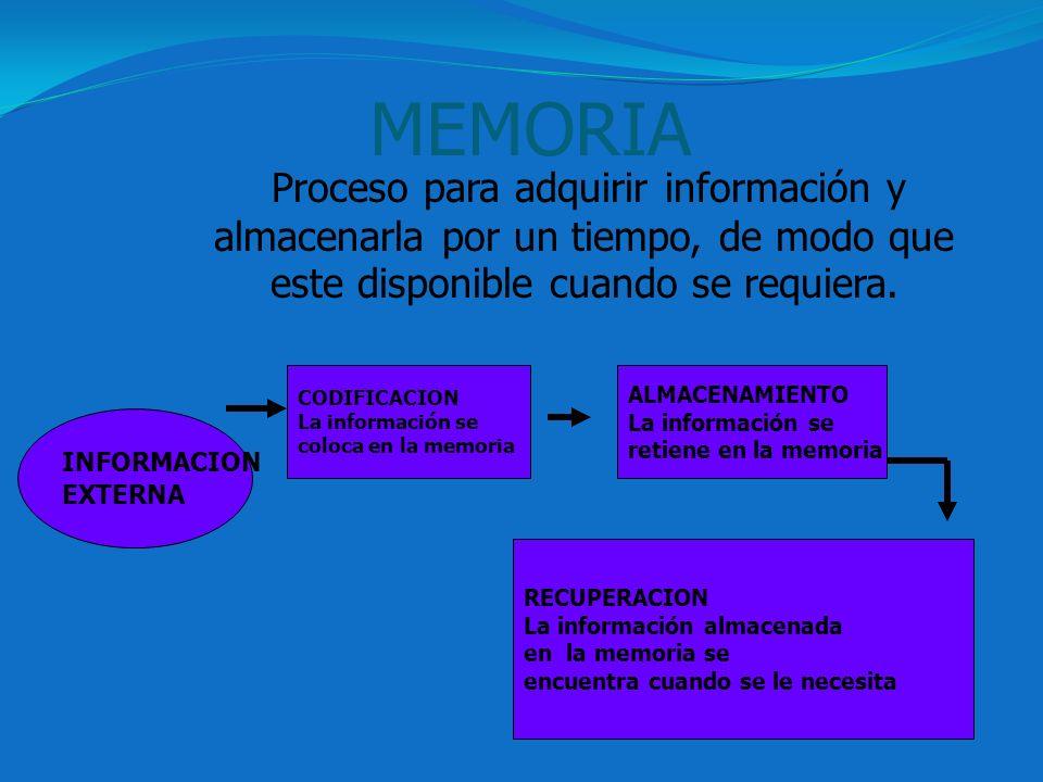 MEMORIA Proceso para adquirir información y almacenarla por un tiempo, de modo que este disponible cuando se requiera. INFORMACION EXTERNA CODIFICACIO