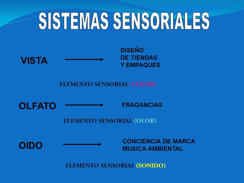 VISTA OLFATO OIDO DISEÑO DE TIENDAS Y EMPAQUES FRAGANCIAS CONCIENCIA DE MARCA MUSICA AMBIENTAL ELEMENTO SENSORIAL (COLOR) ELEMENTO SENSORIAL (OLOR) EL
