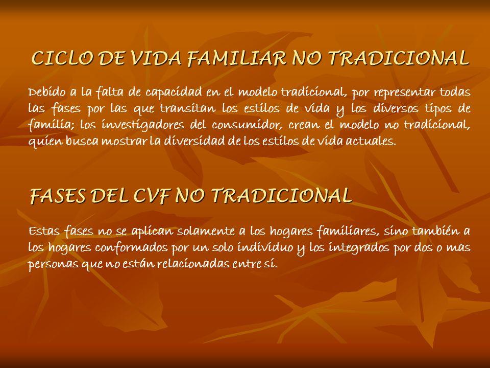 CICLO DE VIDA FAMILIAR NO TRADICIONAL Debido a la falta de capacidad en el modelo tradicional, por representar todas las fases por las que transitan l
