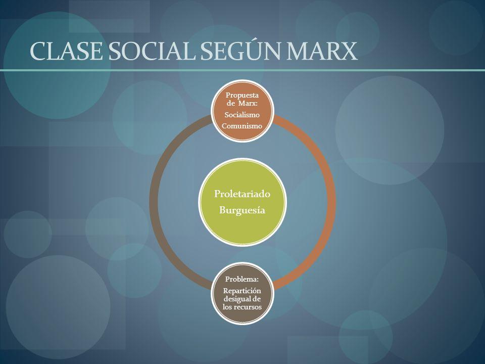 CLASE SOCIAL SEGÚN MARX Proletariado Burguesía Propuesta de Marx: Socialismo Comunismo Problema: Repartición desigual de los recursos