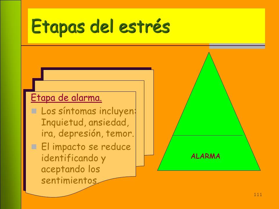 110 ALARMA RESISTENCIA AGOTAMIENTO 1 2 3 Etapas del Estrés