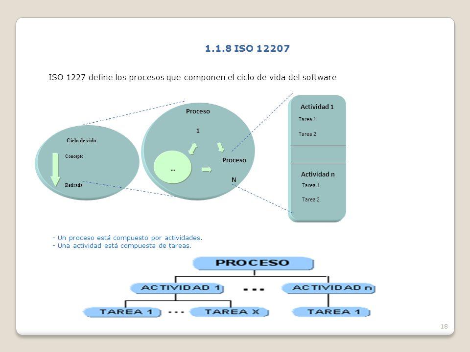 18 1.1.8 ISO 12207 ISO 1227 define los procesos que componen el ciclo de vida del software Ciclo de vida Concepto Retirada Actividad 1 Proceso 1 … Proceso N Tarea 1 Tarea 2 Actividad n Tarea 1 Tarea 2 - Un proceso está compuesto por actividades.