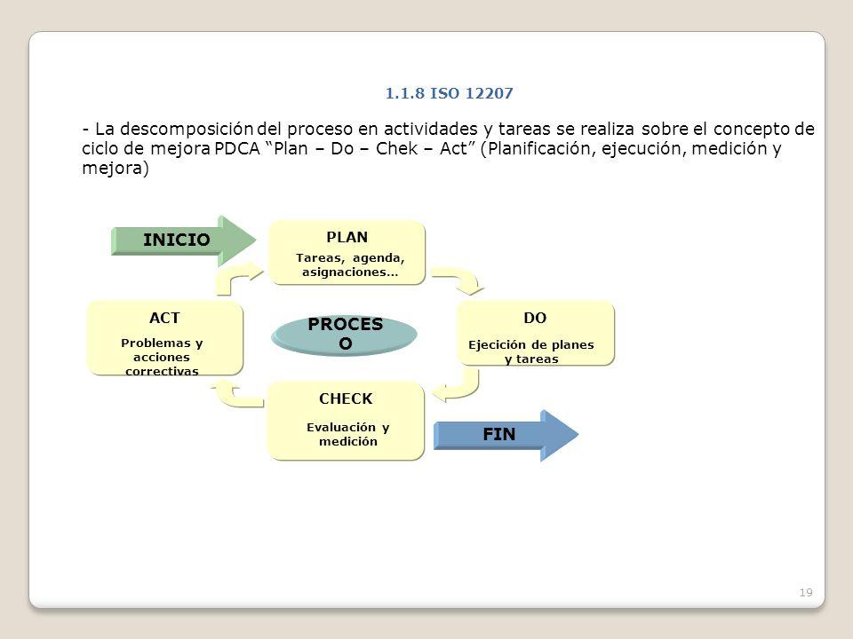 19 1.1.8 ISO 12207 - La descomposición del proceso en actividades y tareas se realiza sobre el concepto de ciclo de mejora PDCA Plan – Do – Chek – Act (Planificación, ejecución, medición y mejora) PLAN Tareas, agenda, asignaciones… CHECK Evaluación y medición DO Ejecición de planes y tareas ACT Problemas y acciones correctivas PROCES O INICIO FIN