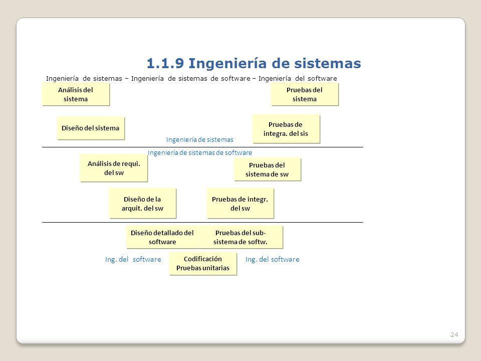 24 1.1.9 Ingeniería de sistemas Ingeniería de sistemas – Ingeniería de sistemas de software – Ingeniería del software Análisis del sistema Pruebas del sistema Diseño del sistema Pruebas de integra.