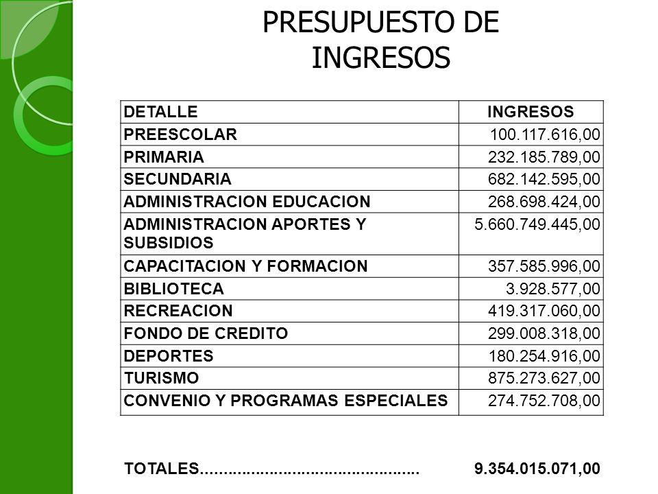 PRESUPUESTO DE INGRESOS DETALLEINGRESOS PREESCOLAR100.117.616,00 PRIMARIA232.185.789,00 SECUNDARIA682.142.595,00 ADMINISTRACION EDUCACION268.698.424,00 ADMINISTRACION APORTES Y SUBSIDIOS 5.660.749.445,00 CAPACITACION Y FORMACION357.585.996,00 BIBLIOTECA3.928.577,00 RECREACION419.317.060,00 FONDO DE CREDITO299.008.318,00 DEPORTES180.254.916,00 TURISMO875.273.627,00 CONVENIO Y PROGRAMAS ESPECIALES274.752.708,00 TOTALES................................................9.354.015.071,00