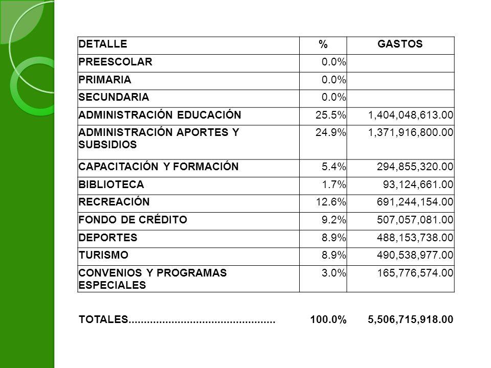 DETALLE%GASTOS PREESCOLAR0.0% PRIMARIA0.0% SECUNDARIA0.0% ADMINISTRACIÓN EDUCACIÓN25.5%1,404,048,613.00 ADMINISTRACIÓN APORTES Y SUBSIDIOS 24.9%1,371,916,800.00 CAPACITACIÓN Y FORMACIÓN5.4%294,855,320.00 BIBLIOTECA1.7%93,124,661.00 RECREACIÓN12.6%691,244,154.00 FONDO DE CRÉDITO9.2%507,057,081.00 DEPORTES8.9%488,153,738.00 TURISMO8.9%490,538,977.00 CONVENIOS Y PROGRAMAS ESPECIALES 3.0%165,776,574.00 TOTALES................................................100.0%5,506,715,918.00