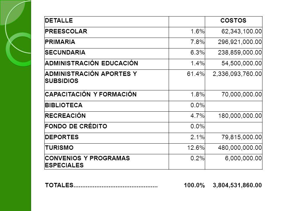 DETALLE COSTOS PREESCOLAR1.6%62,343,100.00 PRIMARIA7.8%296,921,000.00 SECUNDARIA6.3%238,859,000.00 ADMINISTRACIÓN EDUCACIÓN1.4%54,500,000.00 ADMINISTRACIÓN APORTES Y SUBSIDIOS 61.4%2,336,093,760.00 CAPACITACIÓN Y FORMACIÓN1.8%70,000,000.00 BIBLIOTECA0.0% RECREACIÓN4.7%180,000,000.00 FONDO DE CRÉDITO0.0% DEPORTES2.1%79,815,000.00 TURISMO12.6%480,000,000.00 CONVENIOS Y PROGRAMAS ESPECIALES 0.2%6,000,000.00 TOTALES................................................100.0%3,804,531,860.00