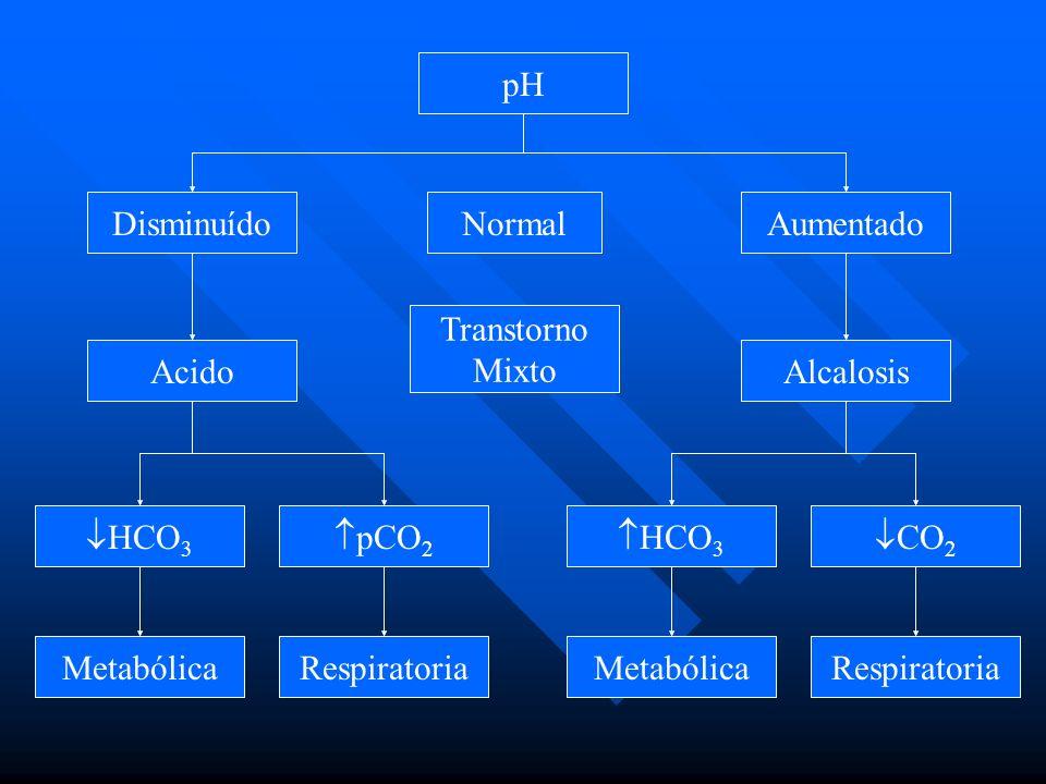 Trastornos. Definiciones Las alteraciones primarias de la pCO 2 se denominan acidosis respiratoria (pCO 2 alta) y alcalosis respiratoria (pCO 2 baja)