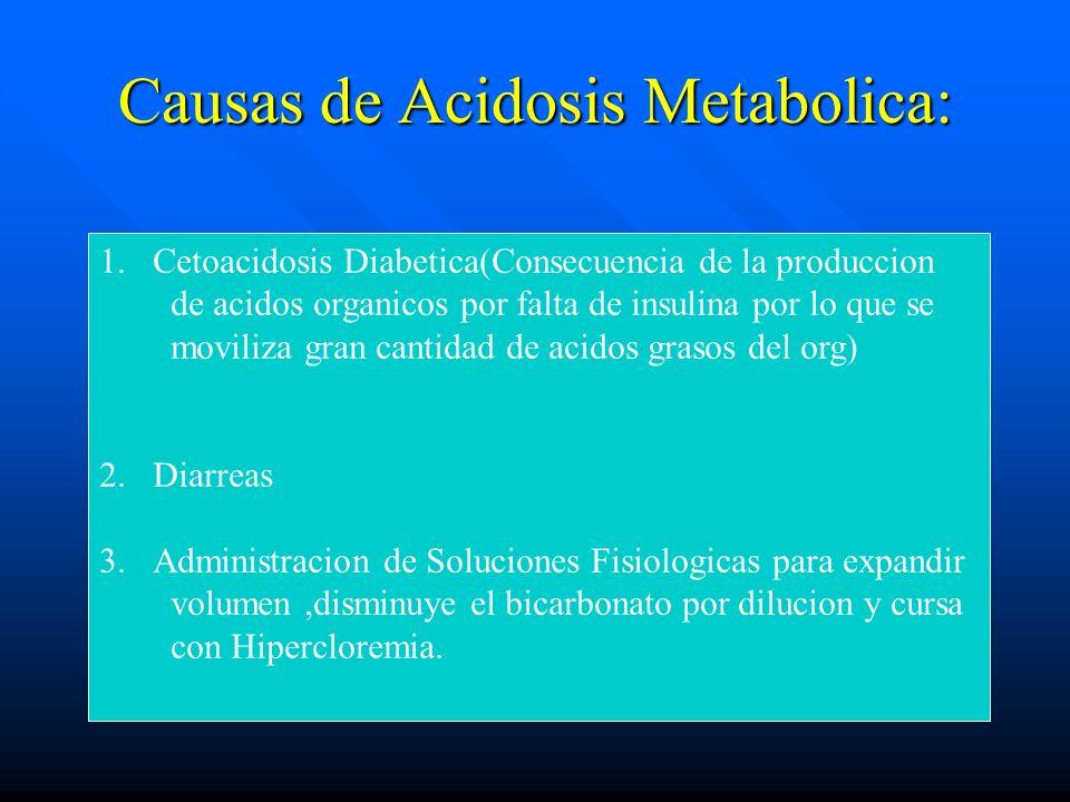 Acidosis Metabólica Disminución del pH Disminución del pH Reducida concentración plasmática de bicarbonato Reducida concentración plasmática de bicarb