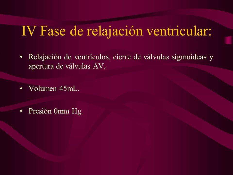 IV Fase de relajación ventricular: Relajación de ventrículos, cierre de válvulas sigmoideas y apertura de válvulas AV. Volumen 45mL. Presión 0mm Hg.