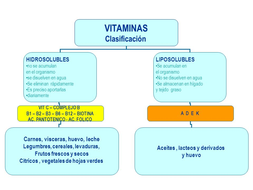 VITAMINAS Clasificación HIDROSOLUBLES no se acumulan en el organismo se disuelven en agua Se eliminan rápidamente Es preciso aportarlas diariamente LIPOSOLUBLES Se acumulan en el organismo No se disuelven en agua Se almacenan en hígado y tejido graso VIT C – COMPLEJO B B1 – B2 – B3 – B6 – B12 – BIOTINA AC.