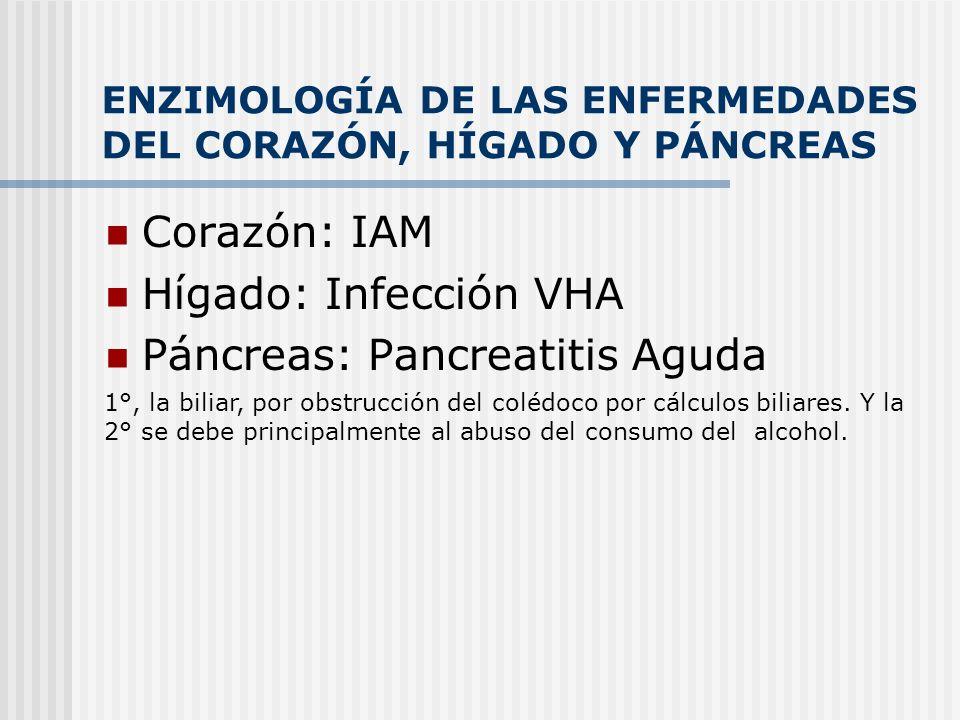 ENZIMOLOGÍA DE LAS ENFERMEDADES DEL CORAZÓN, HÍGADO Y PÁNCREAS Corazón: IAM Hígado: Infección VHA Páncreas: Pancreatitis Aguda 1°, la biliar, por obst