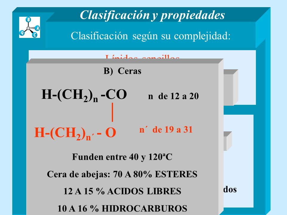 Laurico Coco -- 44 a 52% Aceite de Palma -- 46 a 52% H-(CH 2 ) 11 -CO-O- H Caprico H-(CH 2 ) 9 -CO-O- H Coco -- 4,4 a 9,5% Aceite de Palma -- 3 a 7% Acidos grasos constituyentes Aceites y grasas