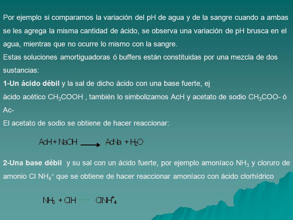 Por ejemplo si comparamos la variación del pH de agua y de la sangre cuando a ambas se les agrega la misma cantidad de ácido, se observa una variación