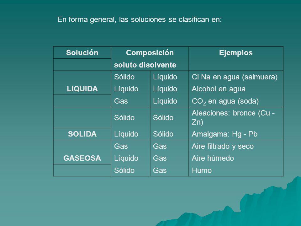 En forma general, las soluciones se clasifican en: SoluciónComposiciónEjemplos soluto disolvente SólidoLíquidoCl Na en agua (salmuera) LIQUIDALíquido Alcohol en agua GasLíquidoCO Z en agua (soda) Sólido Aleaciones: bronce (Cu - Zn) SOLIDALíquidoSólidoAmalgama: Hg - Pb Gas Aire filtrado y seco GASEOSALíquidoGasAire húmedo SólidoGasHumo