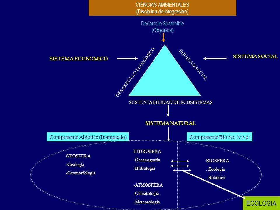 Desarrollo Sostenible (Objetivos) CIENCIAS AMBIENTALES (Disciplina de integracion) SISTEMA ECONOMICO SISTEMA SOCIAL SISTEMA NATURAL SUSTENTABILIDAD DE