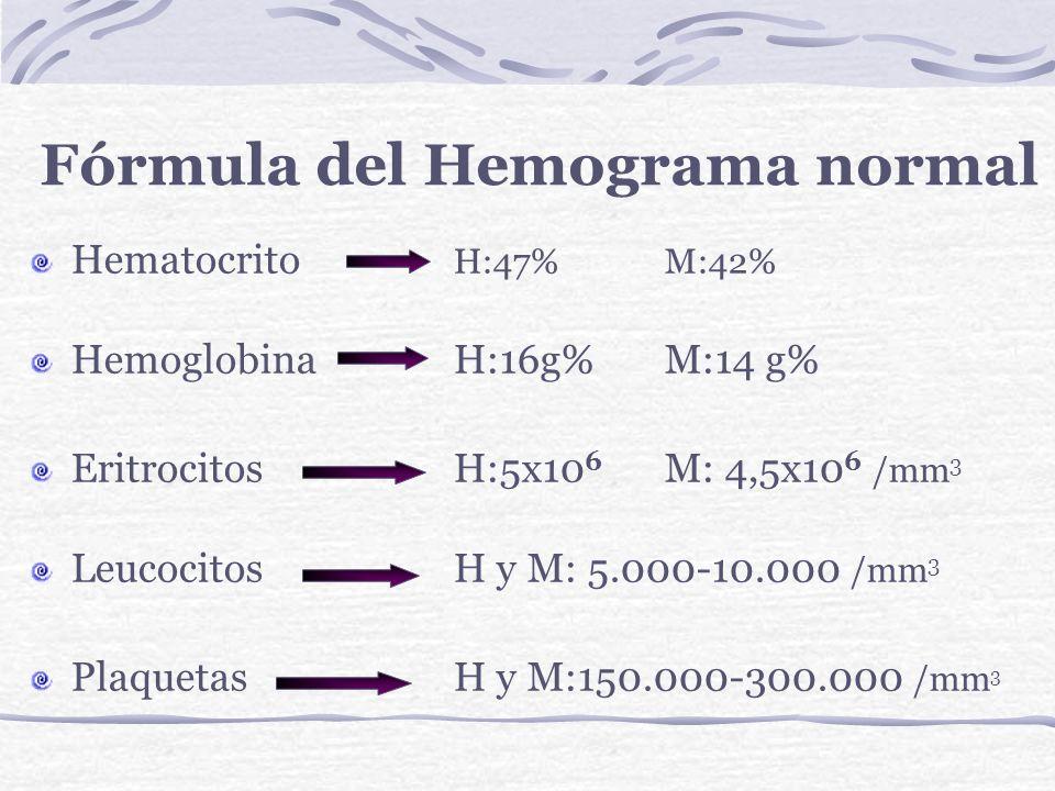 Datos entregados por el hemograma Hematocrito (Hto). Concentración de hemoglobina (Hb). Hemoglobina Corpuscular media (H.C.M.). Concentración de la HC