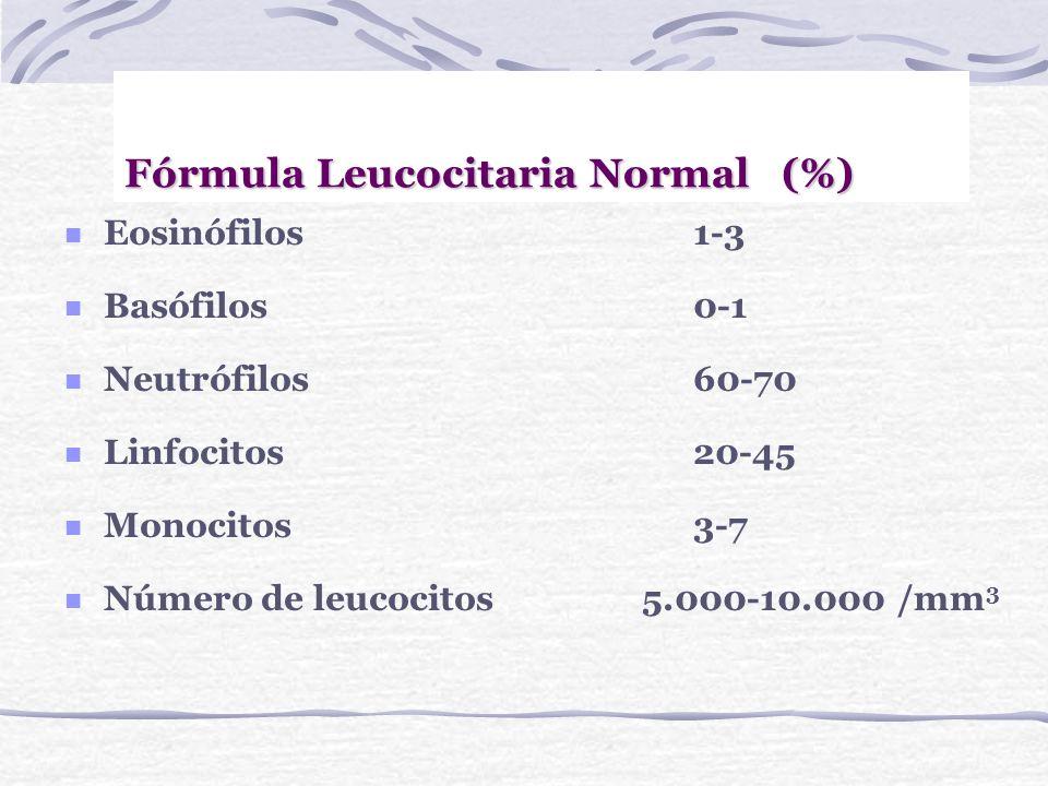 De la forma: PoiquilocitosisDistintas formas OvalocitosisForma ovalada EliptocitosisForma elíptica EsferocitosisForma esférica EsquizocitosisFragmento