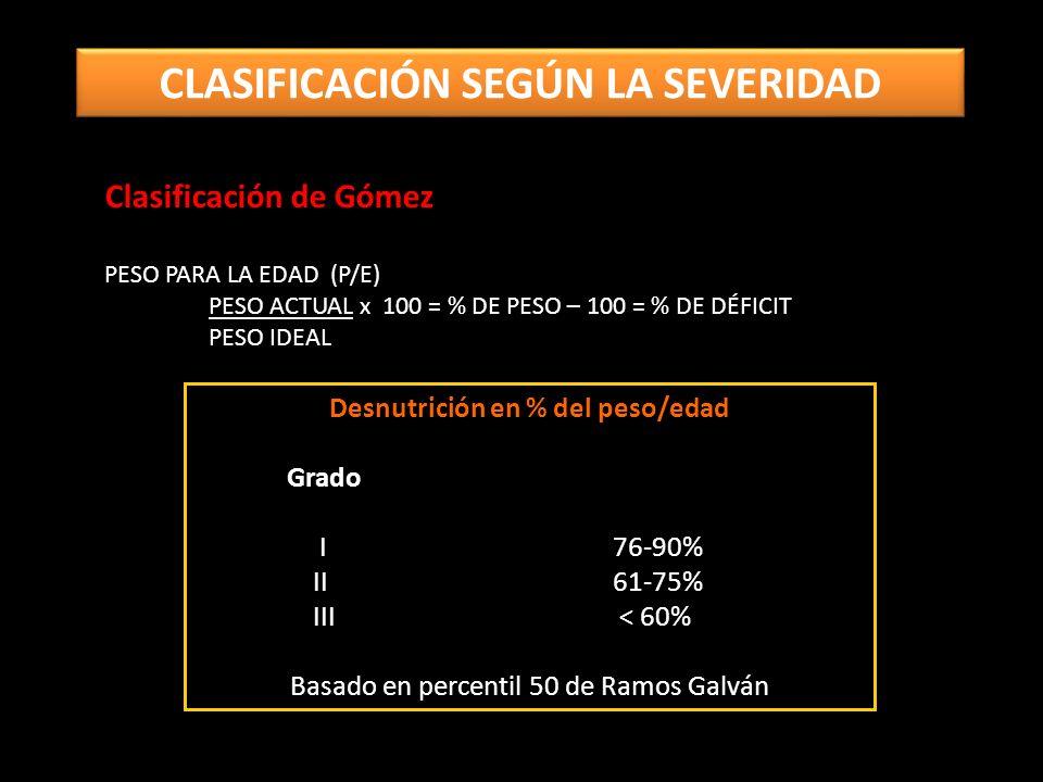 Clasificación de Gómez PESO PARA LA EDAD (P/E) PESO ACTUAL x 100 = % DE PESO – 100 = % DE DÉFICIT PESO IDEAL Desnutrición en % del peso/edad Grado I76-90% II61-75% III < 60% Basado en percentil 50 de Ramos Galván
