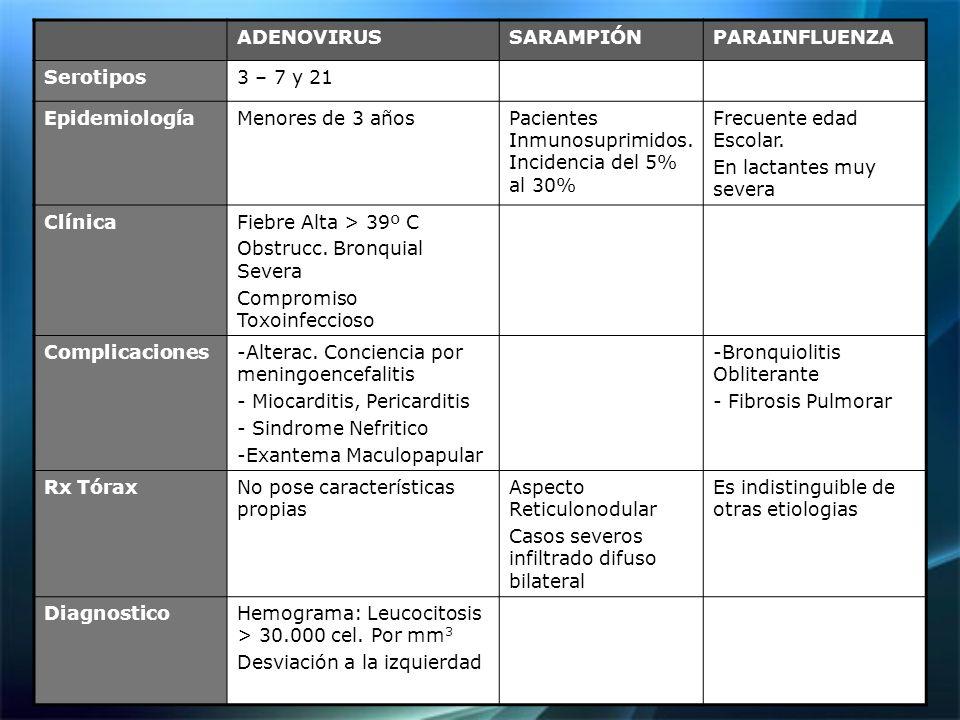 ADENOVIRUSSARAMPIÓNPARAINFLUENZA Serotipos3 – 7 y 21 EpidemiologíaMenores de 3 añosPacientes Inmunosuprimidos.