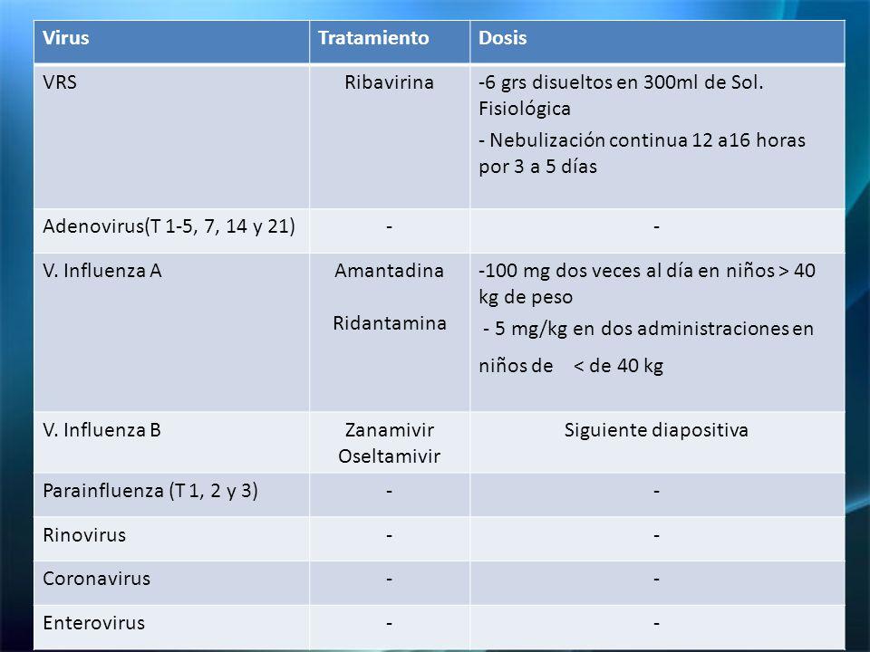 VirusTratamientoDosis VRSRibavirina-6 grs disueltos en 300ml de Sol.