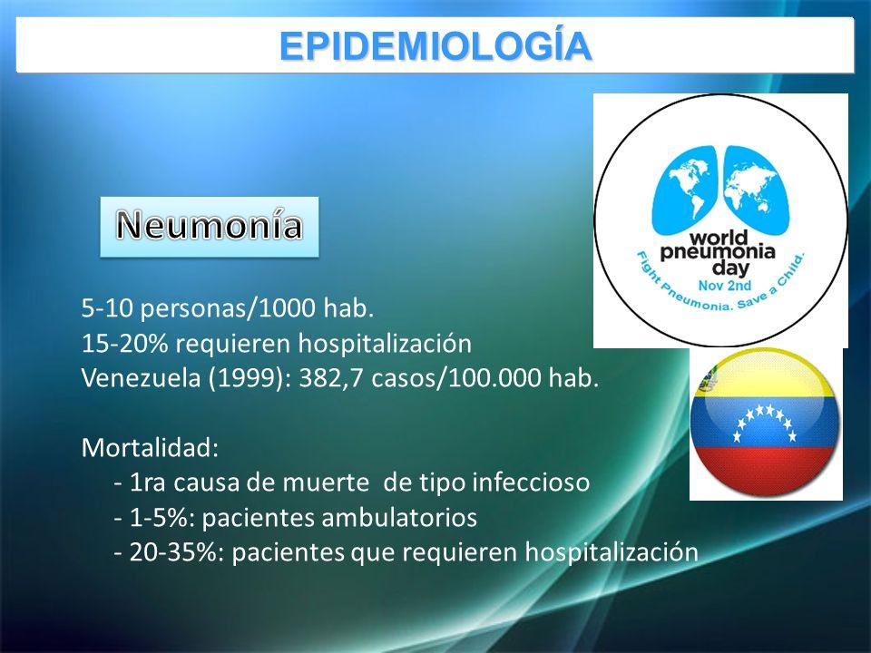 5-10 personas/1000 hab.15-20% requieren hospitalización Venezuela (1999): 382,7 casos/100.000 hab.