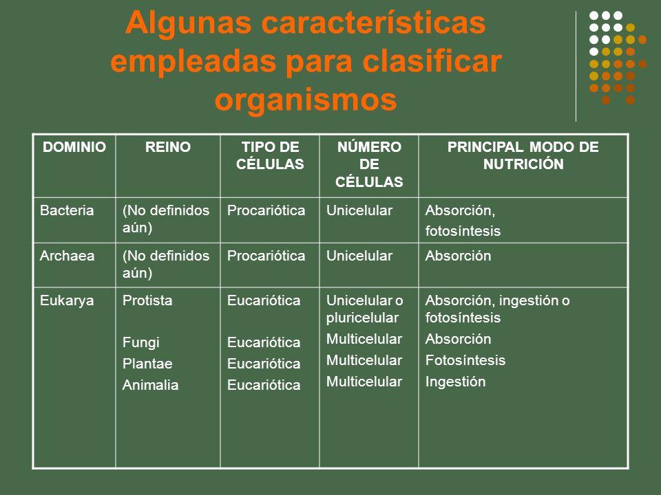 Algunas características empleadas para clasificar organismos DOMINIOREINOTIPO DE CÉLULAS NÚMERO DE CÉLULAS PRINCIPAL MODO DE NUTRICIÓN Bacteria(No def