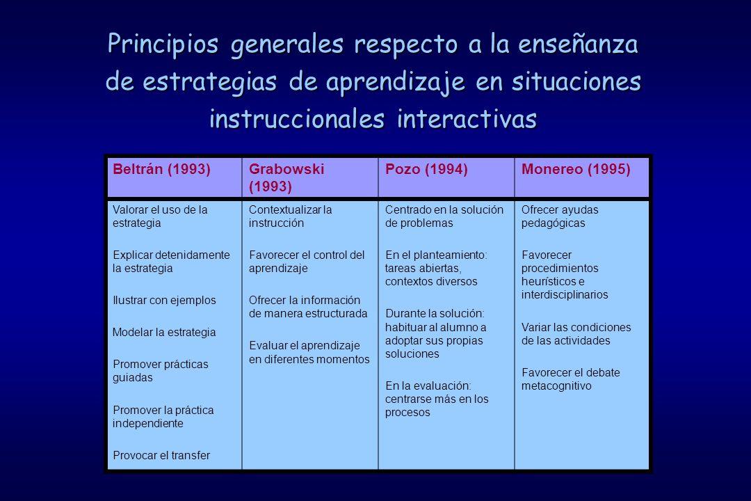 Principios generales respecto a la enseñanza de estrategias de aprendizaje en situaciones instruccionales interactivas Beltrán (1993)Grabowski (1993) Pozo (1994)Monereo (1995) Valorar el uso de la estrategia Explicar detenidamente la estrategia Ilustrar con ejemplos Modelar la estrategia Promover prácticas guiadas Promover la práctica independiente Provocar el transfer Contextualizar la instrucción Favorecer el control del aprendizaje Ofrecer la información de manera estructurada Evaluar el aprendizaje en diferentes momentos Centrado en la solución de problemas En el planteamiento: tareas abiertas, contextos diversos Durante la solución: habituar al alumno a adoptar sus propias soluciones En la evaluación: centrarse más en los procesos Ofrecer ayudas pedagógicas Favorecer procedimientos heurísticos e interdisciplinarios Variar las condiciones de las actividades Favorecer el debate metacognitivo