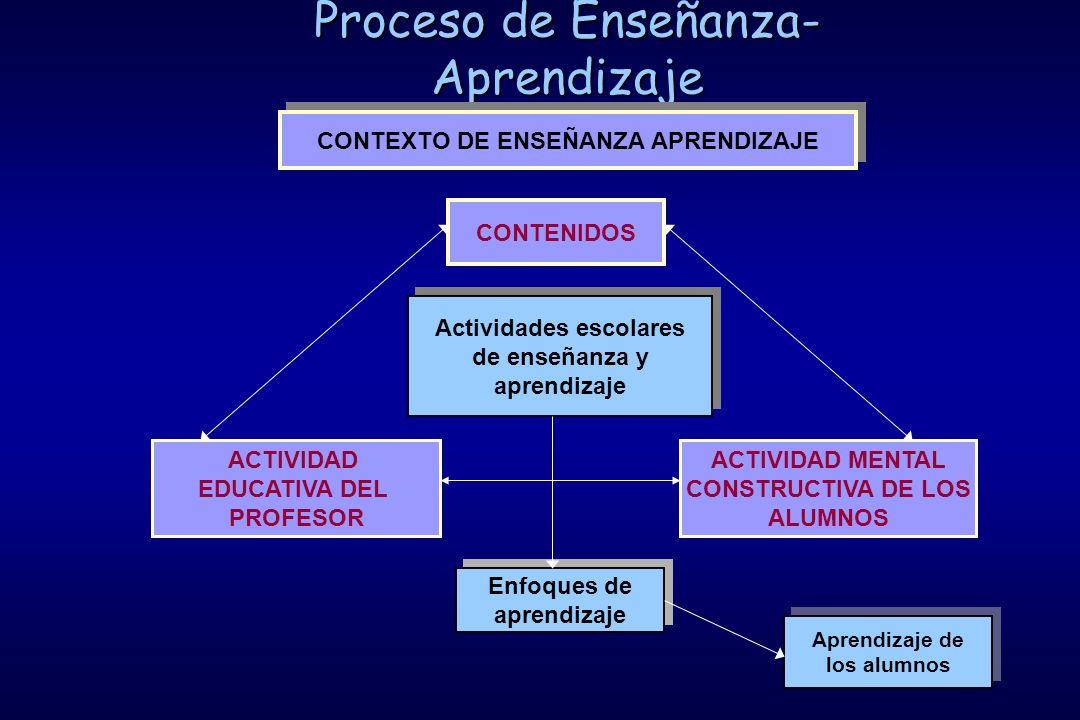 Proceso de Enseñanza- Aprendizaje CONTENIDOS ACTIVIDAD EDUCATIVA DEL PROFESOR ACTIVIDAD MENTAL CONSTRUCTIVA DE LOS ALUMNOS Actividades escolares de enseñanza y aprendizaje Actividades escolares de enseñanza y aprendizaje CONTEXTO DE ENSEÑANZA APRENDIZAJE Enfoques de aprendizaje Enfoques de aprendizaje Aprendizaje de los alumnos Aprendizaje de los alumnos