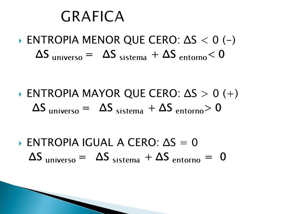 ENTROPIA MENOR QUE CERO: ΔS < 0 (-) ΔS universo = ΔS sistema + ΔS entorno < 0 ENTROPIA MAYOR QUE CERO: ΔS > 0 (+) ΔS universo = ΔS sistema + ΔS entorn