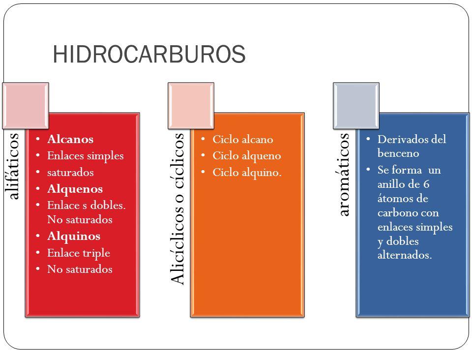 HIDROCARBUROS alifáticos Alcanos Enlaces simples saturados Alquenos Enlace s dobles. No saturados Alquinos Enlace triple No saturados Alicíclicos o cí