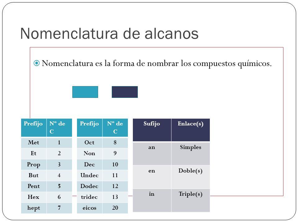 Nomenclatura de alcanos Nomenclatura es la forma de nombrar los compuestos químicos. PrefijoSufijoTerminación Nº de Carbonos Tipo de enlace Grupo func