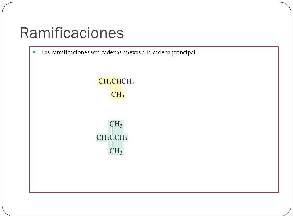 Ramificaciones Las ramificaciones son cadenas anexas a la cadena principal. 2-metil-propano 2,2-dimetil-propano