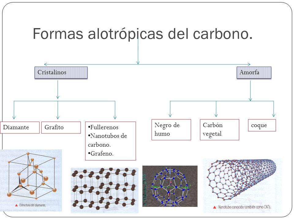 Formas alotrópicas del carbono. Cristalinos Amorfa DiamanteGrafito Fullerenos Nanotubos de carbono. Grafeno. coqueCarbón vegetal Negro de humo