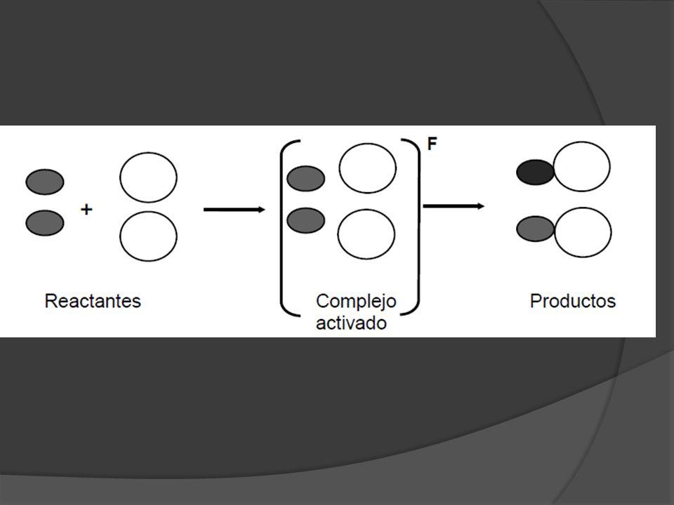 No todas las colisiones entre las moléculas reactantes son efectivas: se dice que un choque entre las moléculas reactantes es efectivo cuando es capaz de conducir a la formación del complejo activado.