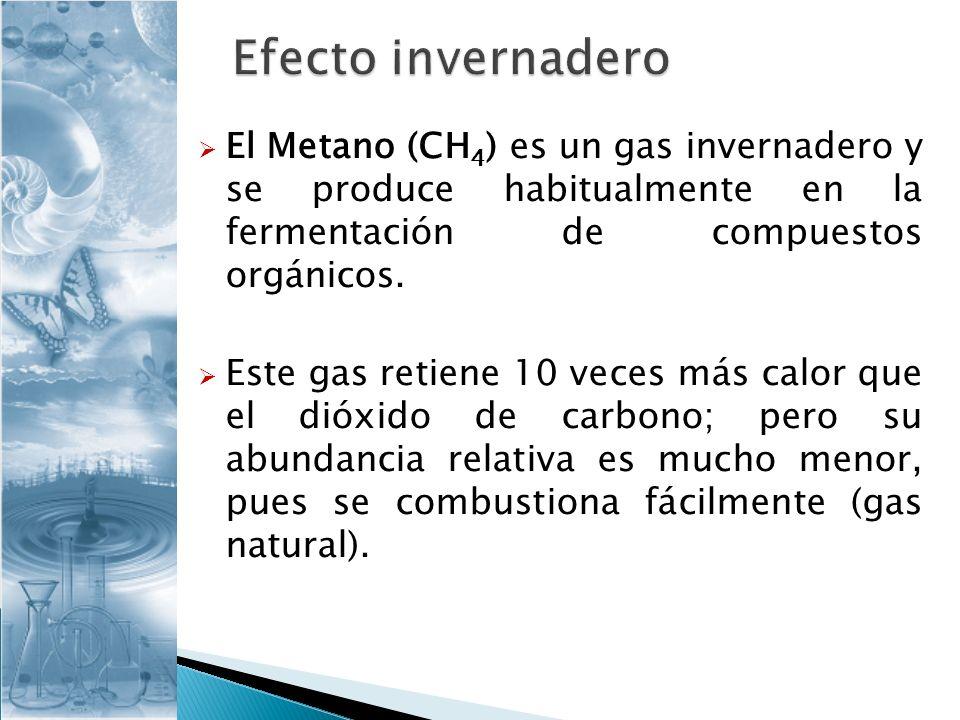 El Metano (CH 4 ) es un gas invernadero y se produce habitualmente en la fermentación de compuestos orgánicos. Este gas retiene 10 veces más calor que