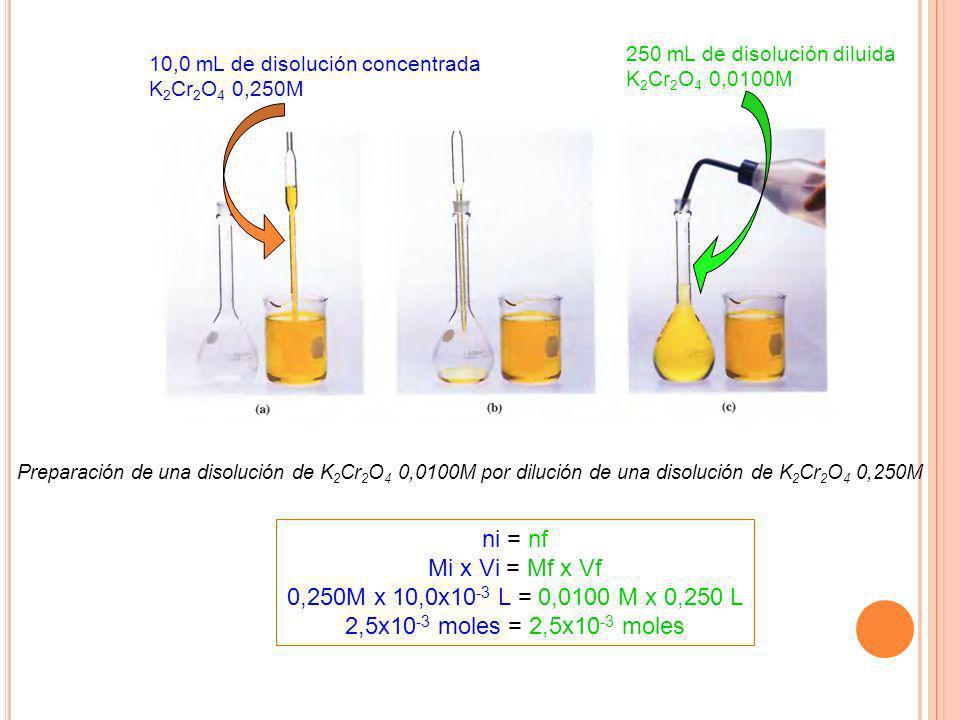 Preparación de una disolución de K 2 Cr 2 O 4 0,0100M por dilución de una disolución de K 2 Cr 2 O 4 0,250M 10,0 mL de disolución concentrada K 2 Cr 2