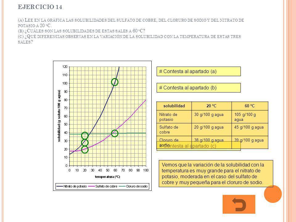 EJERCICIO 14 ( A ) L EE EN LA GRÁFICA LAS SOLUBILIDADES DEL SULFATO DE COBRE, DEL CLORURO DE SODIO Y DEL NITRATO DE POTASIO A 20 º C. ( B ) ¿C UÁLES S