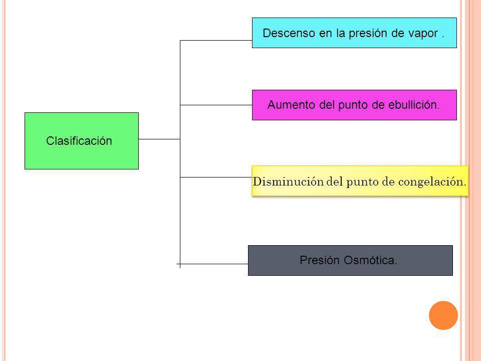 Clasificación Descenso en la presión de vapor. Aumento del punto de ebullición. Disminución del punto de congelación. Presión Osmótica.