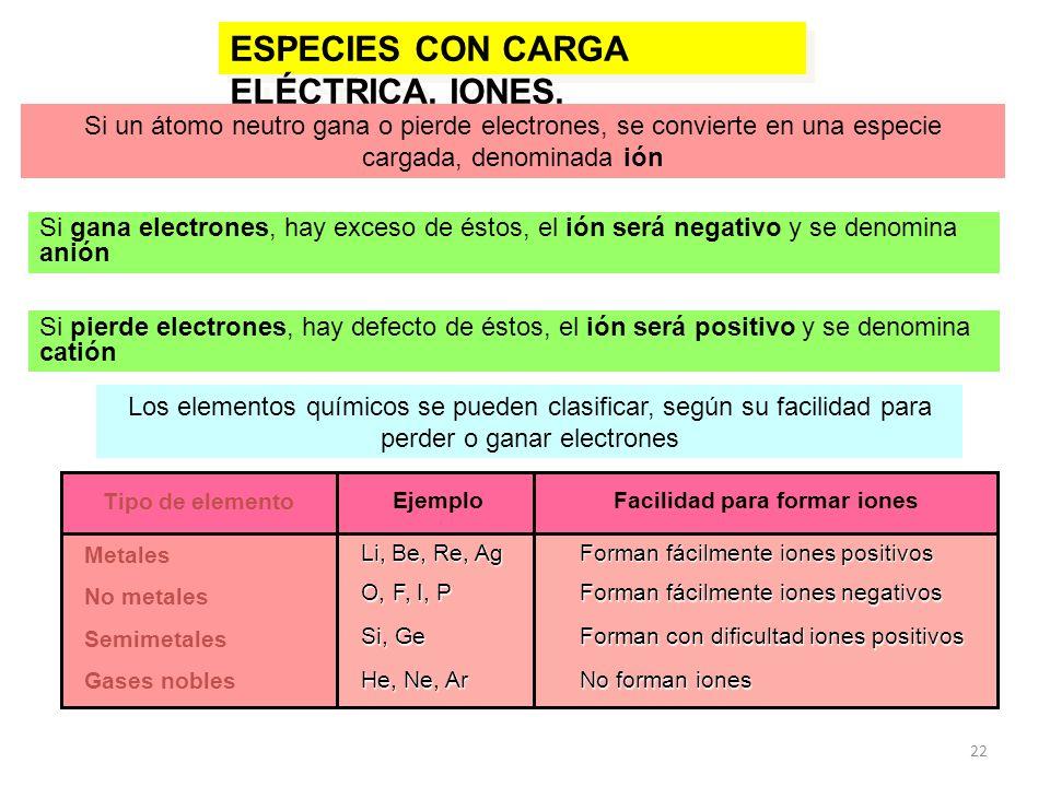 22 ESPECIES CON CARGA ELÉCTRICA. IONES. Si un átomo neutro gana o pierde electrones, se convierte en una especie cargada, denominada ión Si gana elect