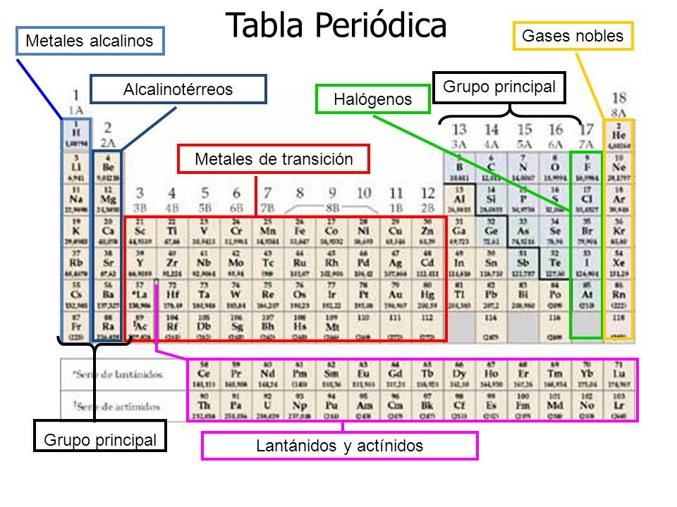 Tabla periodica en metales images periodic table and sample with clasificacion de los metales tabla periodica images clasificacion de los metales tabla periodica tabla peridica metales urtaz Image collections