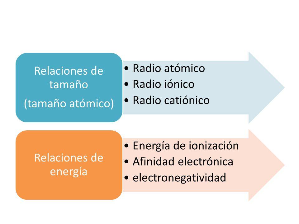 Radio atómico Radio iónico Radio catiónico Relaciones de tamaño (tamaño atómico) Energía de ionización Afinidad electrónica electronegatividad Relacio