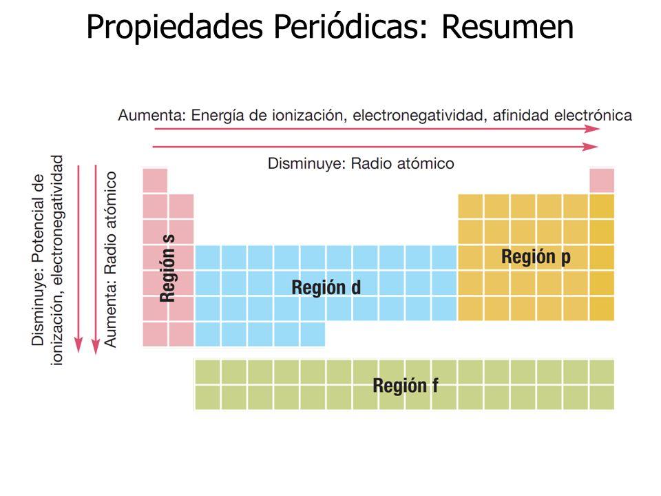 Propiedades Periódicas: Resumen