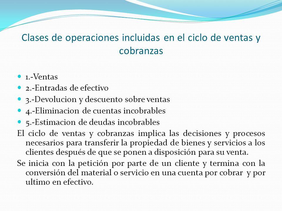 Clases de operaciones incluidas en el ciclo de ventas y cobranzas 1.-Ventas 2.-Entradas de efectivo 3.-Devolucion y descuento sobre ventas 4.-Eliminac