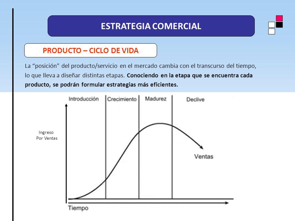 ESTRATEGIA COMERCIAL PRODUCTO – CICLO DE VIDA La posición del producto/servicio en el mercado cambia con el transcurso del tiempo, lo que lleva a dise
