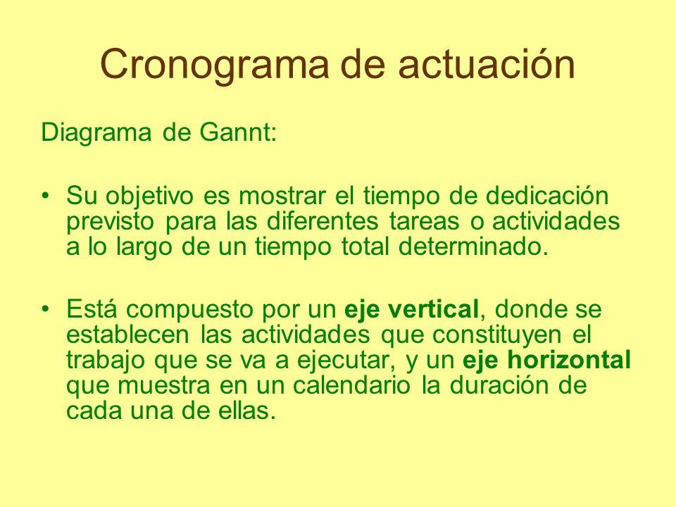 Cronograma de actuación Diagrama de Gannt: Su objetivo es mostrar el tiempo de dedicación previsto para las diferentes tareas o actividades a lo largo