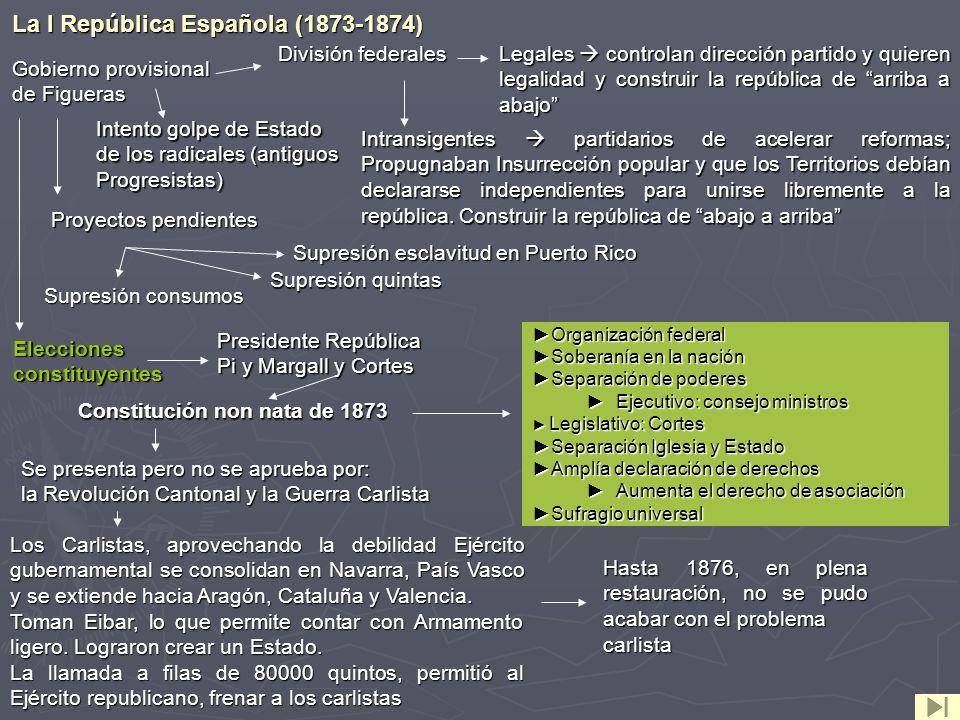 La I República Española (1873-1874) Gobierno provisional de Figueras Intransigentes partidarios de acelerar reformas; Propugnaban Insurrección popular