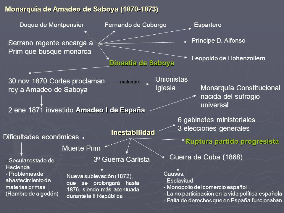 Monarquía de Amadeo de Saboya (1870-1873) Serrano regente encarga a Prim que busque monarca Duque de MontpensierFernando de Coburgo Dinastía de Saboya