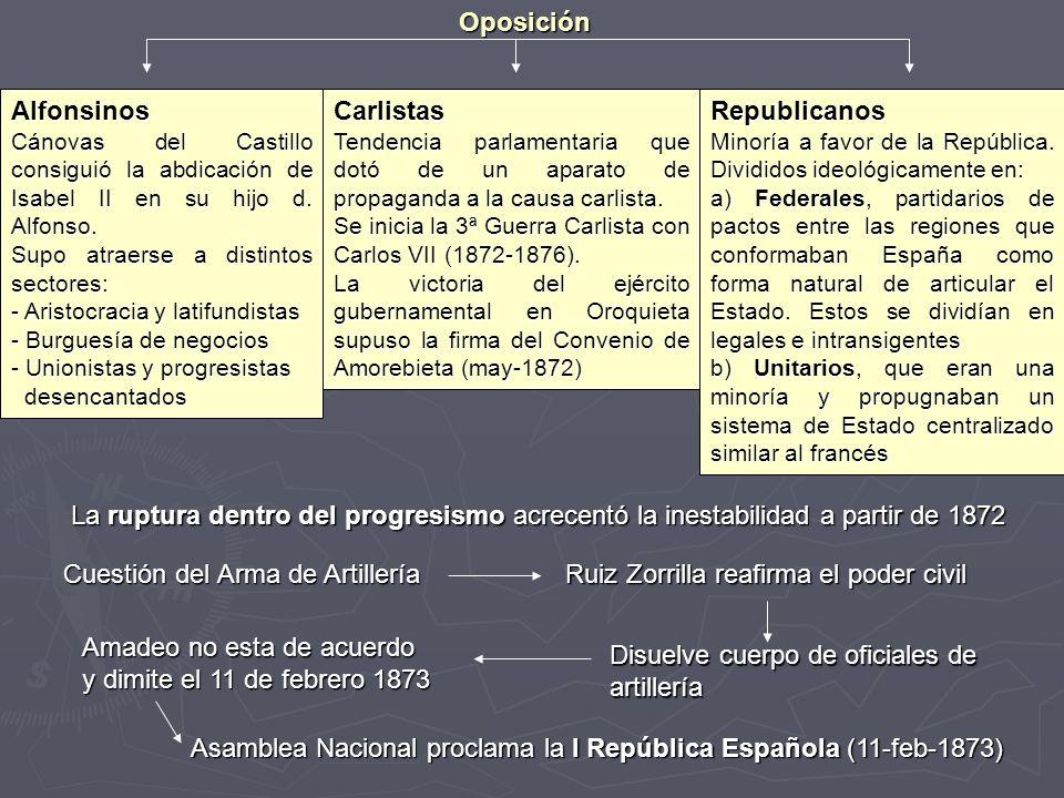 OposiciónAlfonsinos Cánovas del Castillo consiguió la abdicación de Isabel II en su hijo d. Alfonso. Supo atraerse a distintos sectores: - Aristocraci