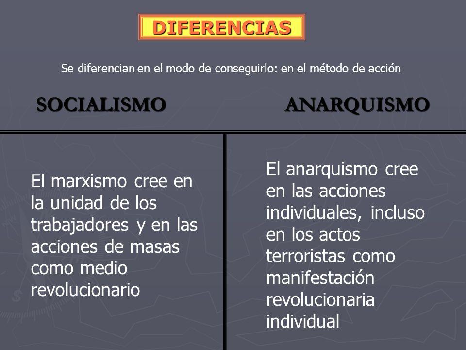Se diferencian en el modo de conseguirlo: en el método de acción SOCIALISMO ANARQUISMO DIFERENCIAS El marxismo cree en la participación de los trabajadores en el sistema capitalista a través de los partidos políticos obreros (socialistas) con el fin de ir cambiando el sistema El anarquismo no participa en el sistema burgués y niega la eficacia de los partidos políticos.